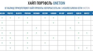 Высокодоходный портфель блогов сети UNETOIN на 27 января 2020 года