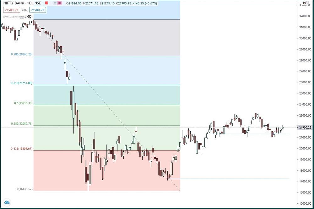 Bank Nifty: Reversing from bottom of range