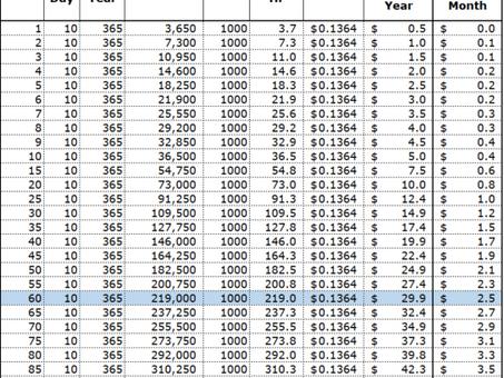 Cost per watt per year