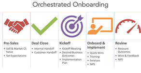 What is orchestrated onboarding and why you need it