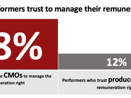 Press Release: Survey confirms performers' need for Collective Management & Solutions
