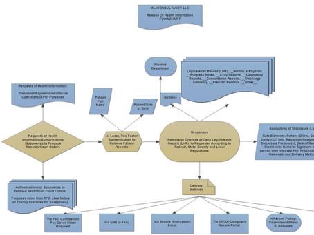 Release of Health Information Flowchart