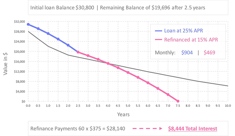 auto-loan-refinance-calculator-25-percent-apr-after-refinance
