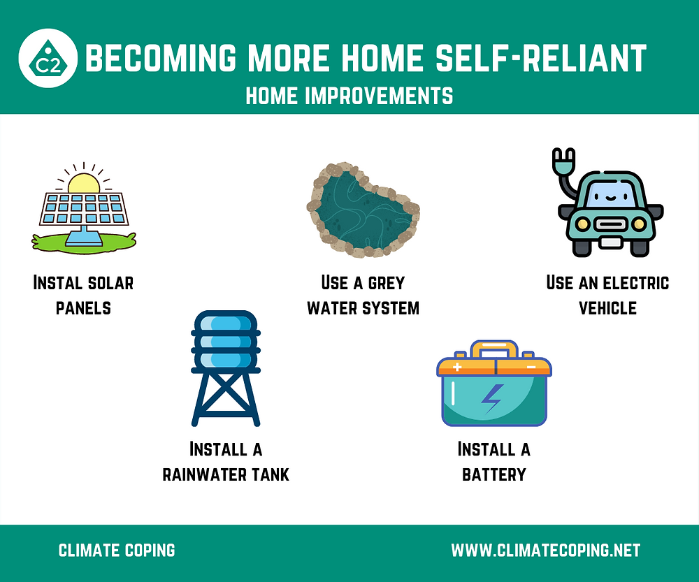 Infographics Climate Coping. How to become more self-reliant at home? Eco-friendly. Sustainable products. Be Ready for Global Warming. Protect yourself against climate change.