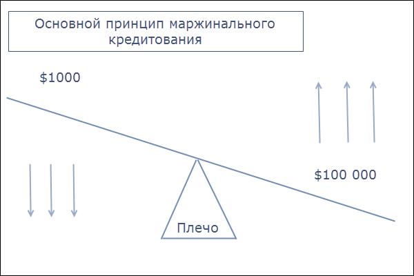 Как торговать на Форекс без кредитного плеча
