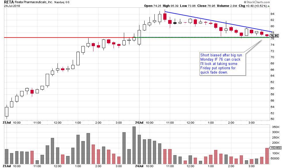 RETA stock chart