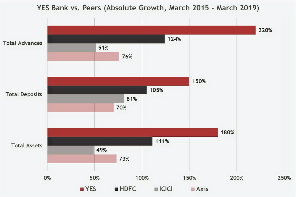 Yes Bank vs Peers Absolute Growth