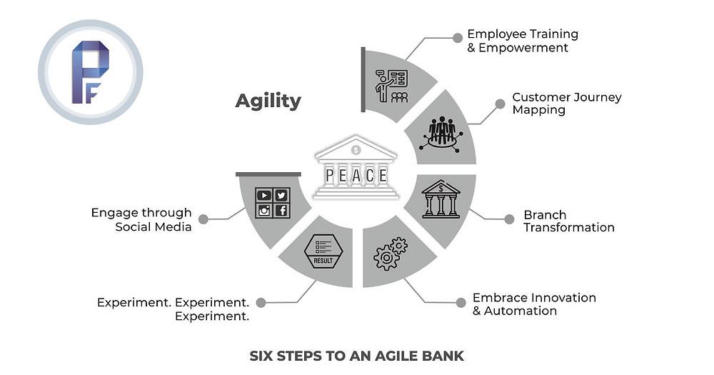 A- Agile Bank
