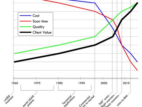 Antecedentes e historia del escaneo 3D aplicado a la Arquitectura, Ingeniería y Construcción