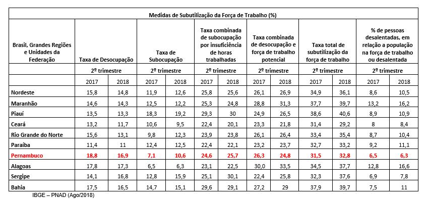 Medidas de Subutilização da Força de Trabalho (%)