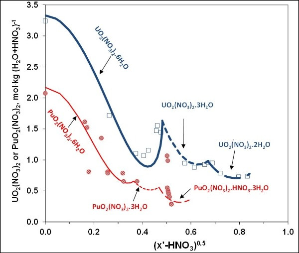 Fig. 4. Solubilities of U and Pu nitrates in concentrated nitric acid