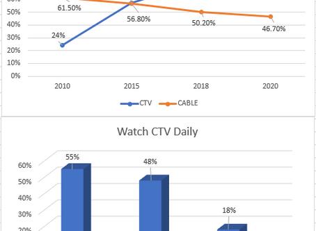 Local CTV | OTT advertising will improve your ROI.