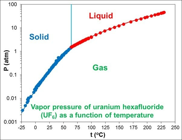Fig. 2. Pressure and temperature stability domains for the solid, liquid and gas phases of UF₆
