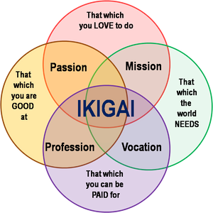 it is often represented by a venn diagram shown below  the convergence of  the four aspects will be our ikigai