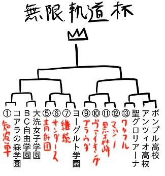 ガルパン 最終章 トーナメント表