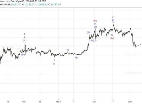 Прогноз по Bitcoin (06.09.20)