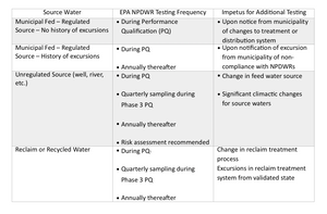 feed water guidelines