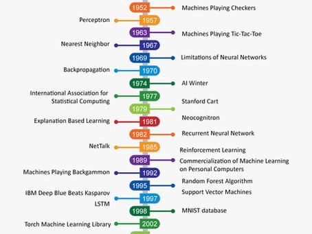 Data Science Timeline