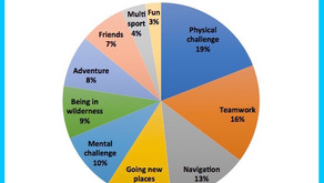 What do racers like most about adventure racing?