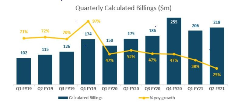 WORK Quarterly Calculated Billings