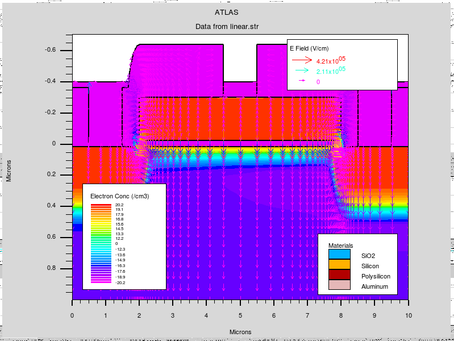 MOSFET modelling and characterisation