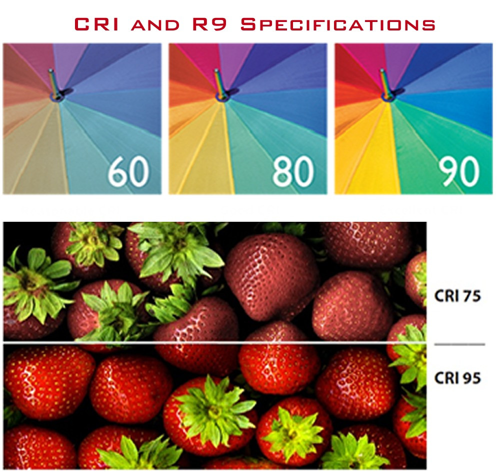 Lighting 101 LED CRI Explained