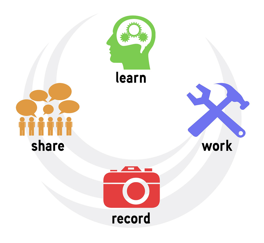 Illustration showing the work of continuous improvement: learn, work, record, share