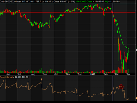 Nifty & Bank Nifty - Is the worst over?