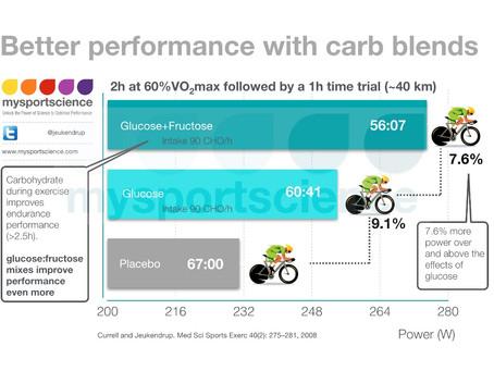 Carb mixes and benefits