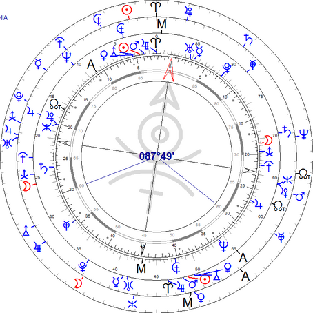 Business Astrology Requirements