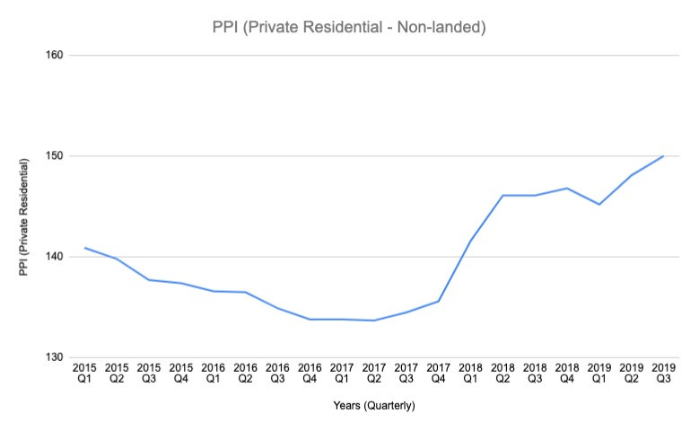 Property Price Index Private Residential for non-landed