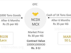 Basics of Forward Contract - Derivatives Market