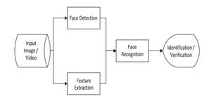 block-diagram-face-recognition