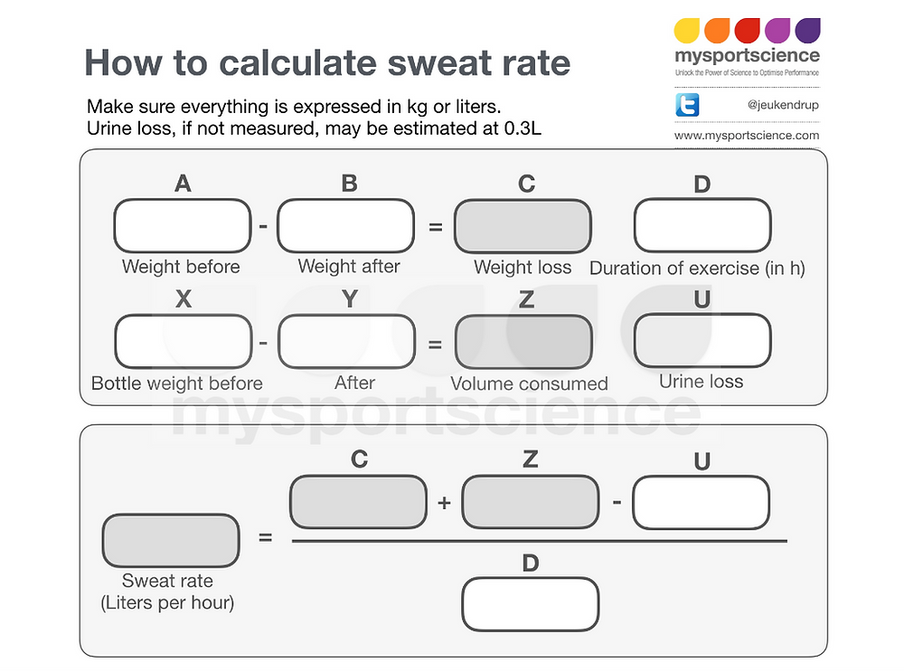 Calculating sweat rate