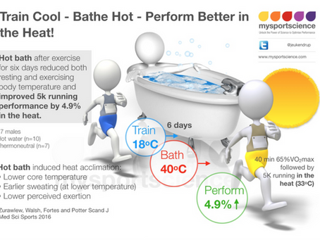 Beat the Heat – a hot bath after exercise boosts performance in the heat