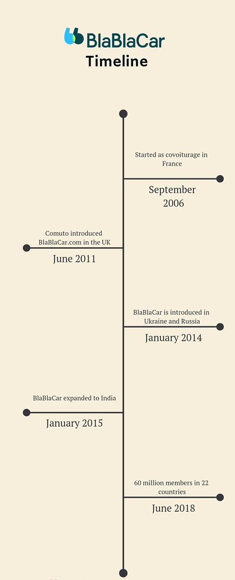 Timeline showing the journy of BlaBlaCar