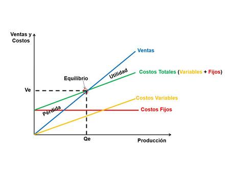Análisis del Costo – Volumen – Utilidad