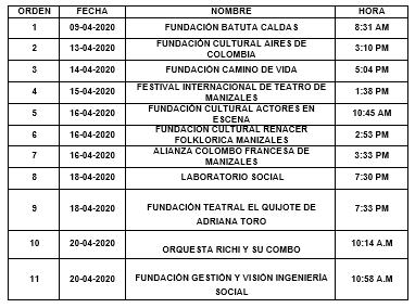 CERRADA CONVOCATORIA DE APOYO A INICIATIVAS CULTURALES EN LA CIUDAD DE MANIZALES
