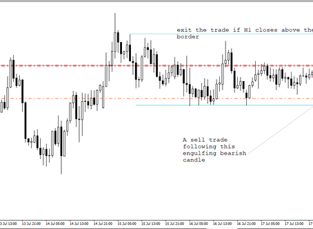 A simple range-bound trading in AUD/JPY | Forex Fund Manager | Keon Consultancy