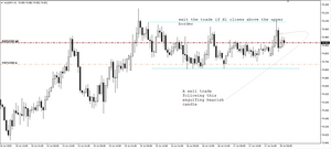 Range-bound trading in AUD/USD