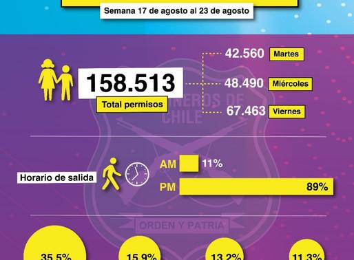 MÁS DE 25.000 PERMISOS PARA SALIDA DE NIÑOS SE TRAMITARON LA SEMANA PASADA EN ANTOFAGASTA