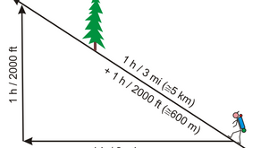 Your Pace: Comparing Distance to Elevation