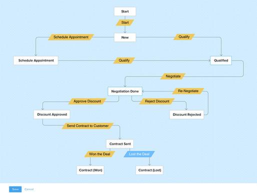 El Plan de Acción (Blueprint) en Zoho CRM - El plan para el éxito en las ventas