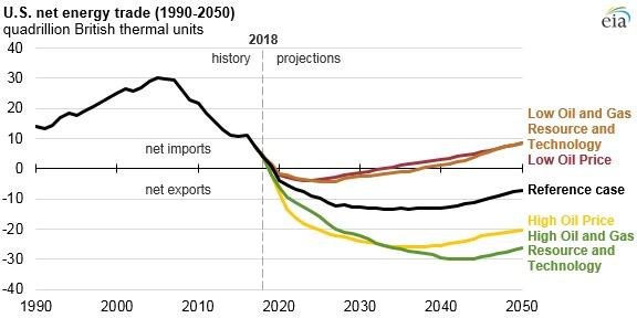 US Net Energy Trade 1990-2050