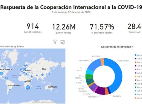 Conoce la Respuesta de la Cooperación Internacional a la COVID-19: por tipo de socio.