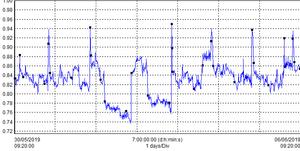 power quality monitoring data