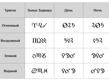 Управители Тригонов у Ибн Эзры