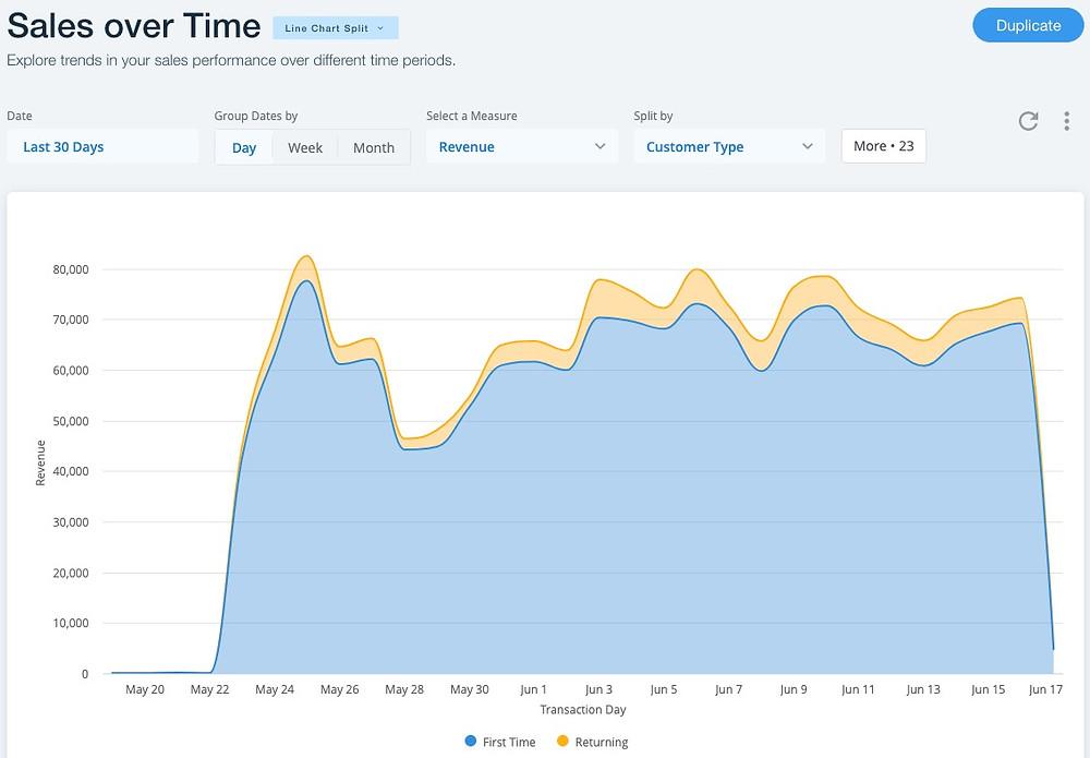 Обновление модуля Аналитика и типов аналитических отчётов о продажах в интернет-магазине Wix Stores