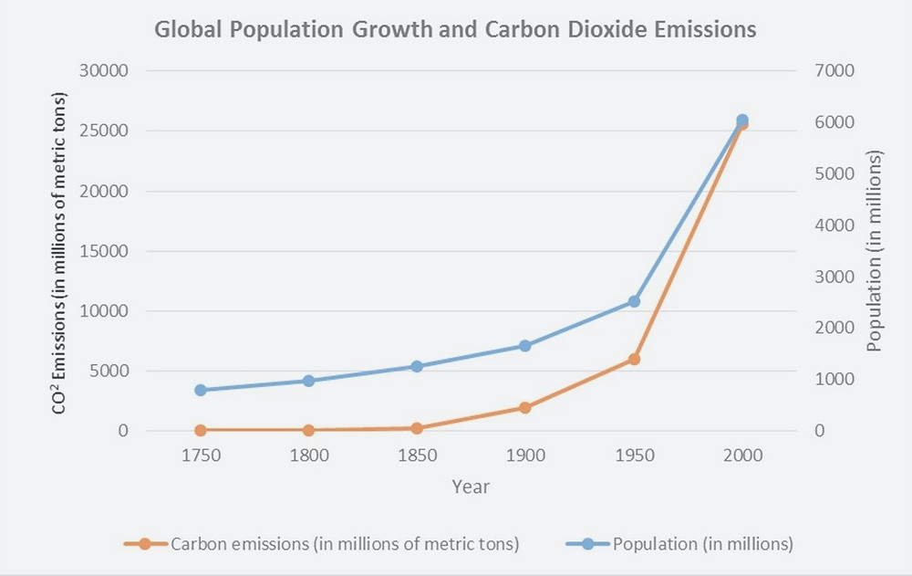 Global population vs. CO2 emissions, by Population Education. Infographic Climate Coping. CO2 emissions. The Blue Bubble.