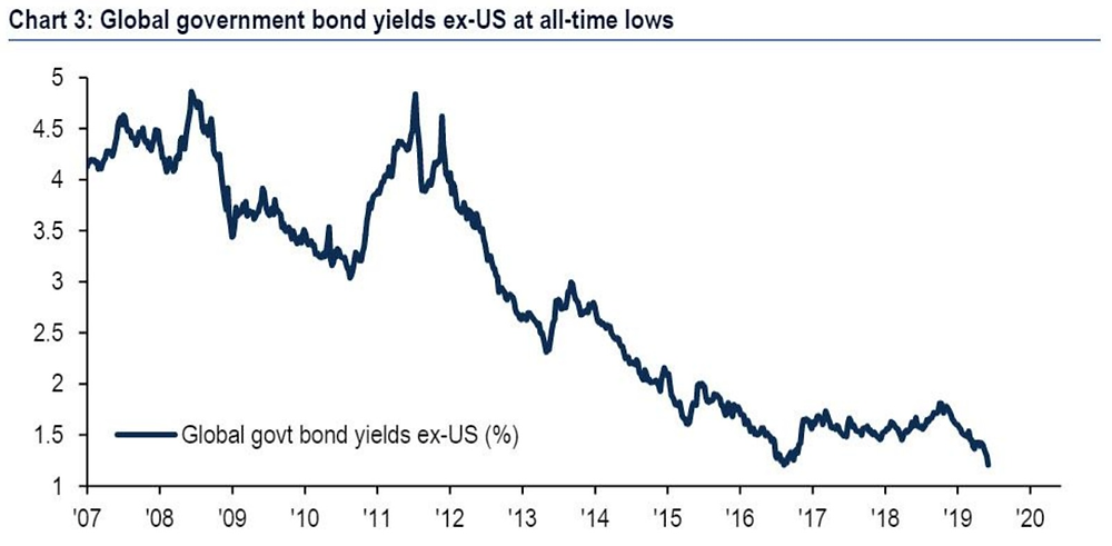 Chart showing global bond yields dropping since 2007